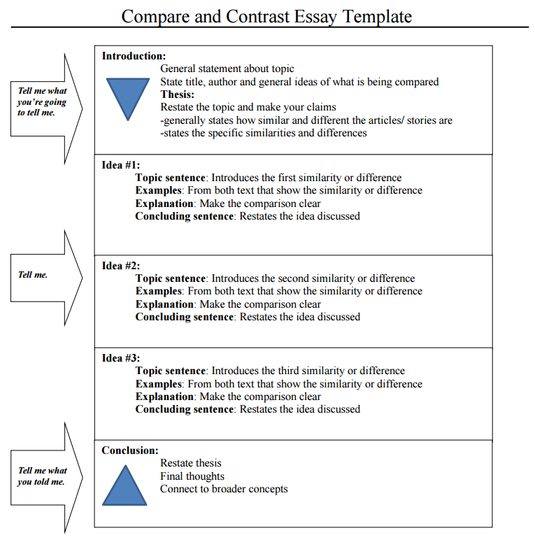Best compare and contrast essay